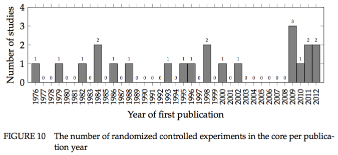This graph represents the          number of randomized controlled trials in programming language design          over time that were identified in KaiJanaho's meta-analysis.