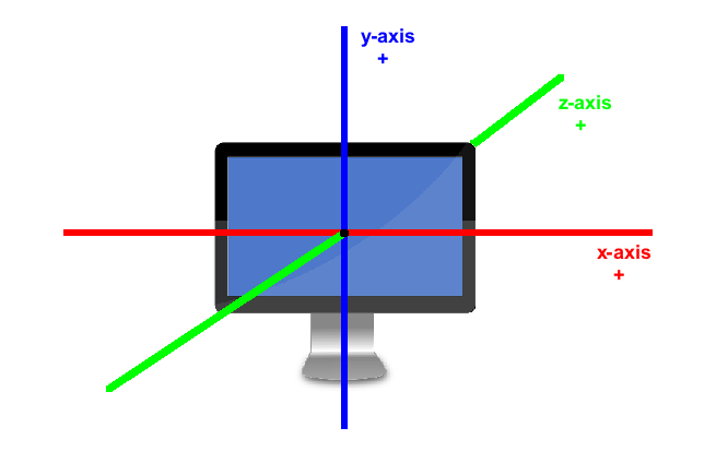 This is an image of the coordinate system with x, y, and z axes.